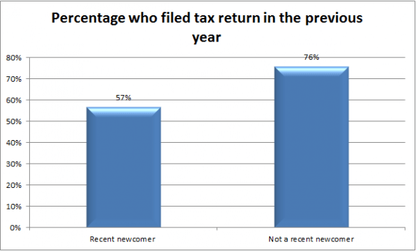 Percentage who filed tax return in the previous year