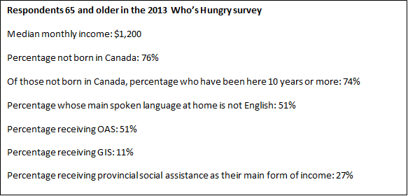 2013 Who's Hungry Survey results