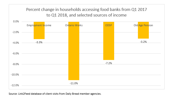 Percent change in households accessing food banks bar graph