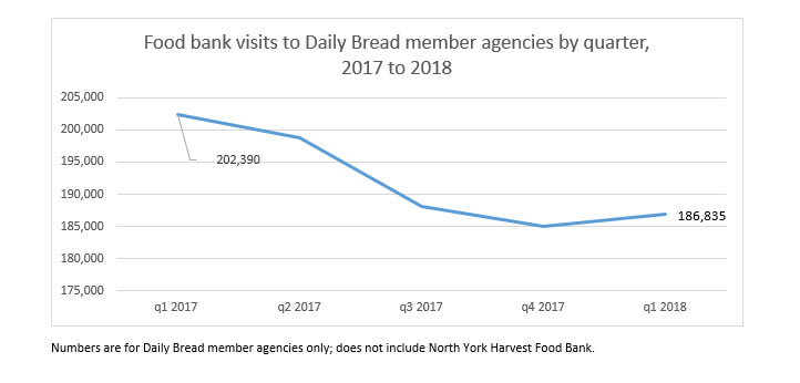 Food bank visits line chart