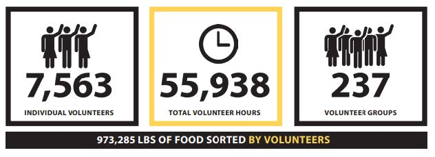 7563 individual volunteers. 55938 total volunteer hours. 237 volunteer groups. 973285 pounds of food sorted by volunteers