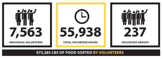 7563 individual volunteers. 55938 total volunteer hours. 237 volunteer groups. 973285 pounds of food sorted by volunteers