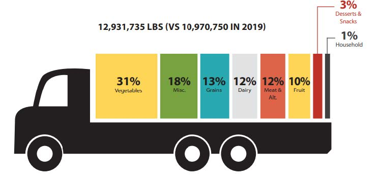 Food distribution chart. Total: 12931735 pounds versus 10970750 in 2019. 31% vegetables, 18% miscellaneous, 13% grains, 12% dairy, 12% meat & alt, 10% fruit, 3% desserts and snacks, 1% household.
